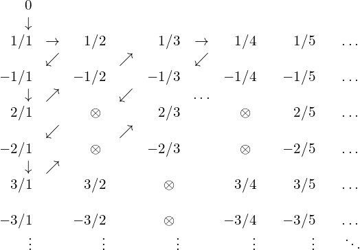 \begin{array}{rcrcrcrcrcrcrc}0&&&&&&&&&&&&\\{\downarrow}\\1/1&{\rightarrow}&1/2&&1/3&{\rightarrow}&1/4&&1/5&&\dots&&\\&{\swarrow}&&{\nearrow}&&{\swarrow}\\-1/1&&-1/2&&-1/3&&-1/4&&-1/5&&\dots&&\\{\downarrow}&{\nearrow}&&{\swarrow}&&{\dots}\\2/1&&  \otimes  \  &&2/3&&  \otimes  \  &&2/5&&\dots&&\\&{\swarrow}&&{\nearrow}\\-2/1&& \otimes  \  &&-2/3&&  \otimes  \  &&-2/5&&\dots&&\\{\downarrow}&{\nearrow}\\3/1&&3/2&& \otimes  \ &&3/4&&3/5&&\dots&&\\\\-3/1&&-3/2&&  \otimes   \ &&-3/4&&-3/5&&\dots&&\\\vdots&&\vdots&&\vdots&&\vdots&&\vdots&&\ddots&&\\\end{array}